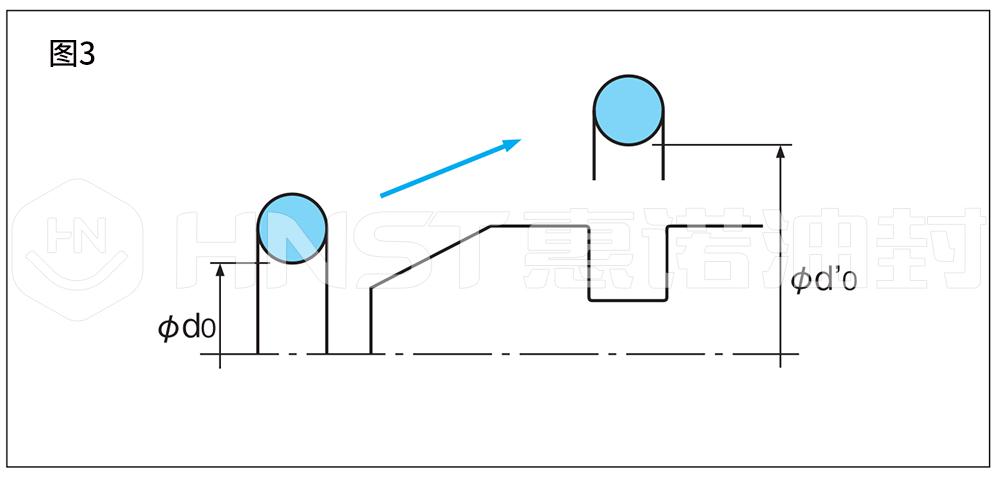 O形密封圈图3
