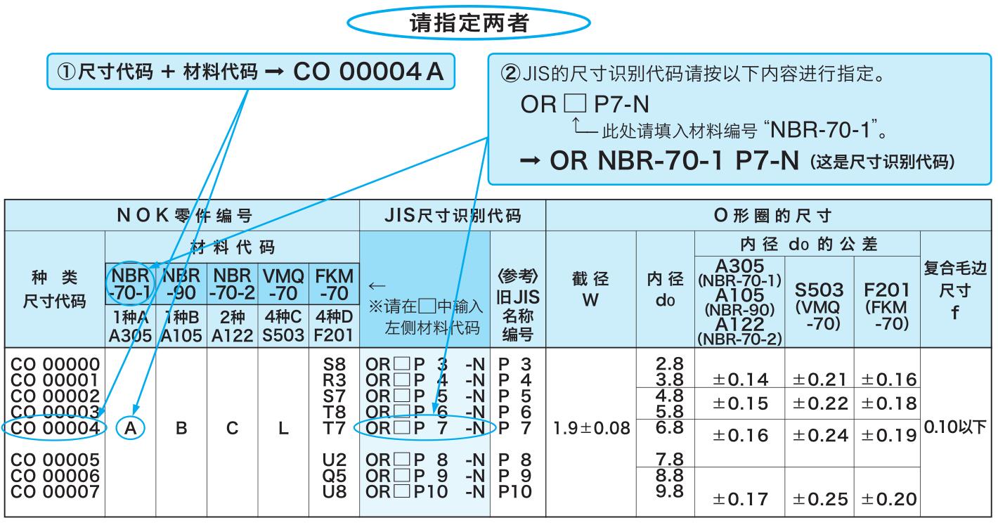 日本NOK品牌O型圈