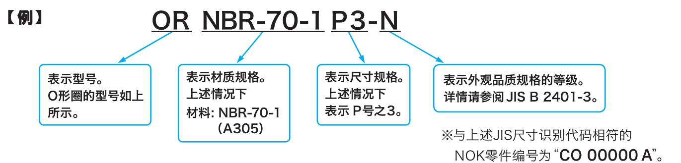 日本NOK品牌JIS尺寸识别代码图